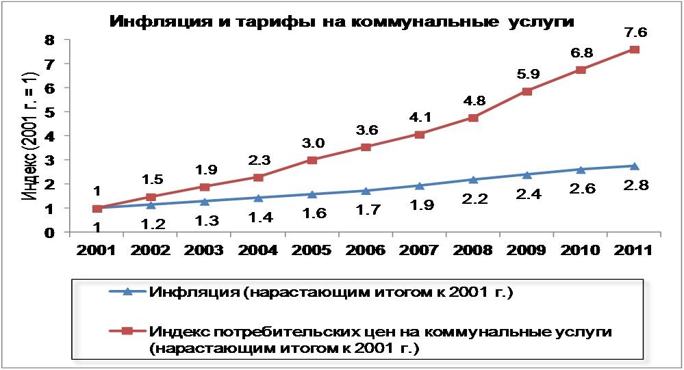 термобелье, термобельё тенденция роста цен на коммунальные квартиры в спб все ВОДОЛАЗКИ, ТОЛСТОВКИ