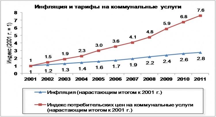 График роста тарифов на коммунальные услуги